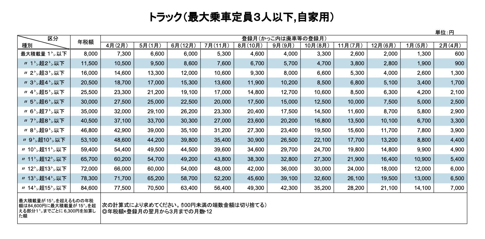 税金 排気 量
