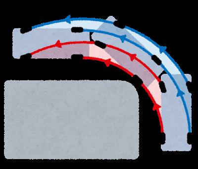 内輪差と外輪差のイラスト